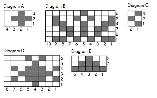 Majas-diagram